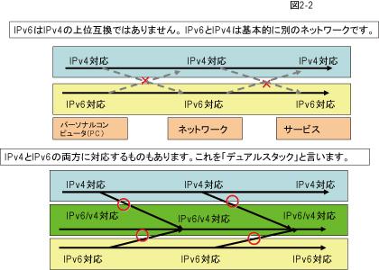 ISPのIPv6対応について